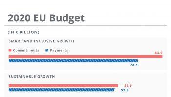 1911_annual-eu-budget